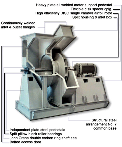 Industrial Fans And Blowers Dust Collection Blowers Bc